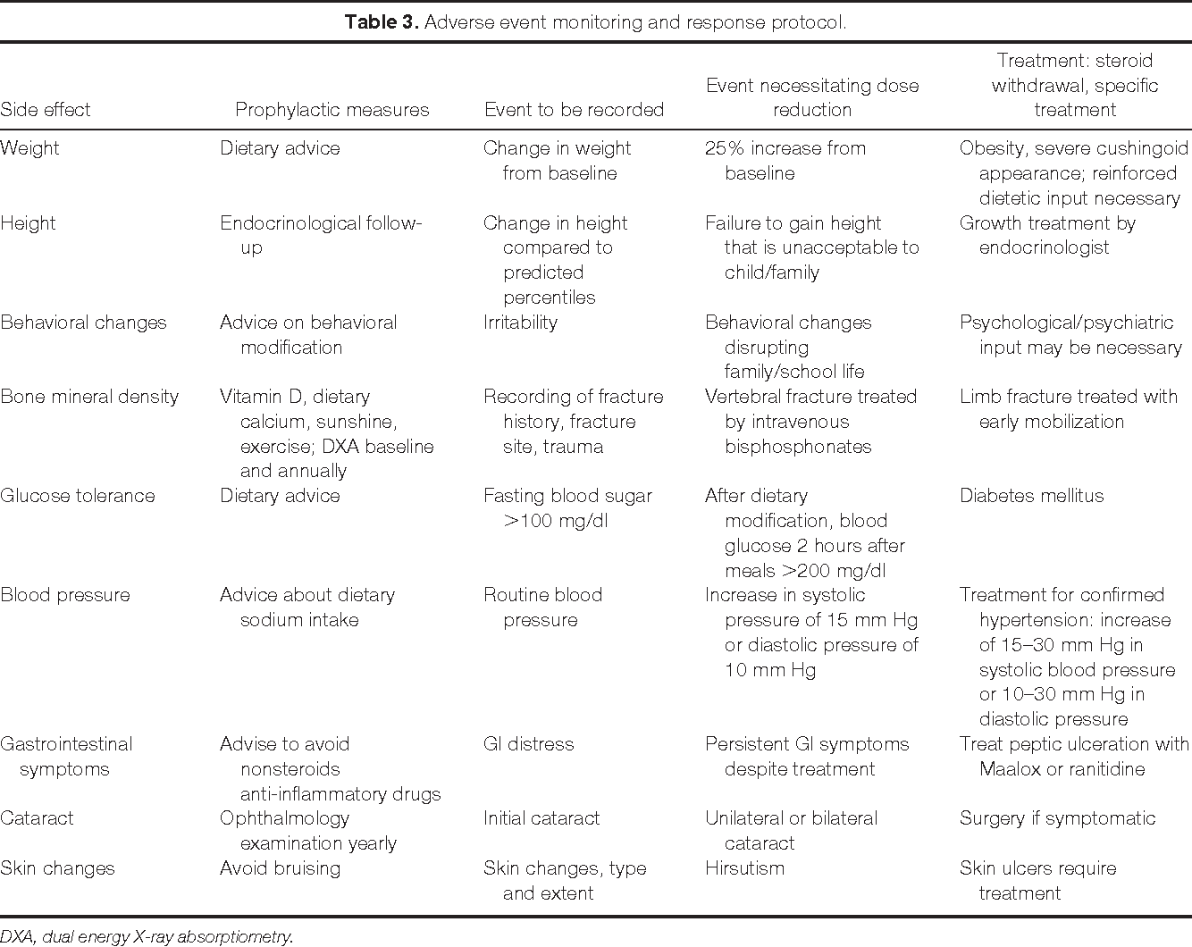 Table 3 from The role of corticosteroids in muscular dystrophy: a