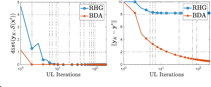 Figure 2 for A Generic Descent Aggregation Framework for Gradient-based Bi-level Optimization