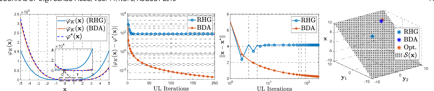 Figure 4 for A Generic Descent Aggregation Framework for Gradient-based Bi-level Optimization