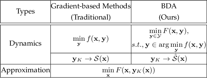 Figure 3 for A Generic Descent Aggregation Framework for Gradient-based Bi-level Optimization