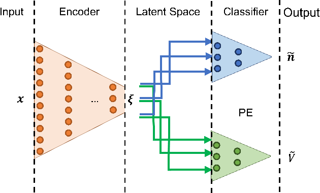Figure 1 for Multitask machine learning of collective variables for enhanced sampling of rare events