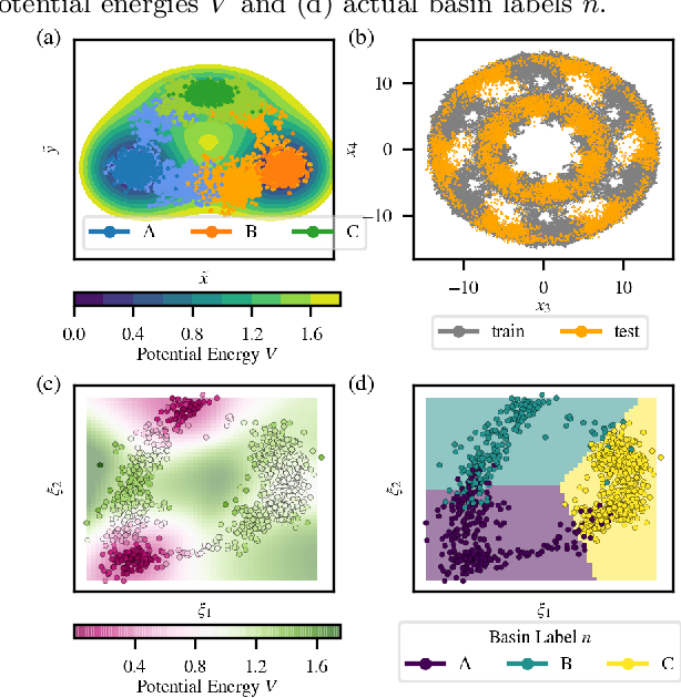Figure 4 for Multitask machine learning of collective variables for enhanced sampling of rare events