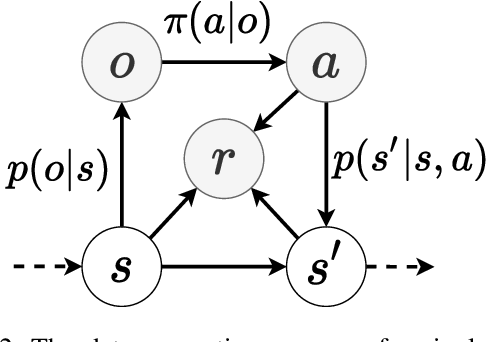 Figure 3 for Policy Supervectors: General Characterization of Agents by their Behaviour