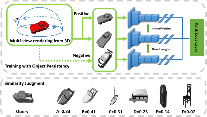 Figure 1 for Transfer of View-manifold Learning to Similarity Perception of Novel Objects