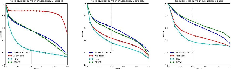 Figure 4 for Transfer of View-manifold Learning to Similarity Perception of Novel Objects