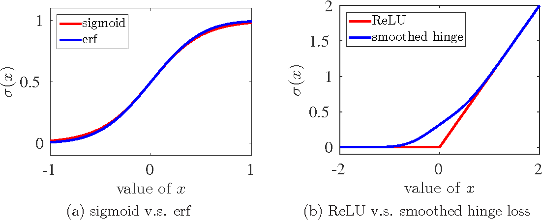Figure 1 for $\ell_1$-regularized Neural Networks are Improperly Learnable in Polynomial Time