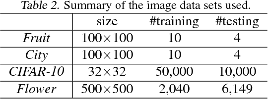 Figure 2 for Online Convolutional Sparse Coding with Sample-Dependent Dictionary