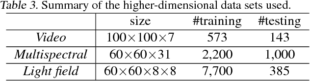 Figure 4 for Online Convolutional Sparse Coding with Sample-Dependent Dictionary