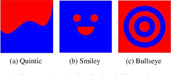 Figure 2 for Nonparametric Stochastic Contextual Bandits