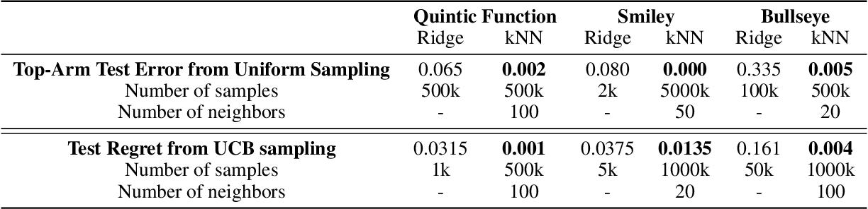 Figure 1 for Nonparametric Stochastic Contextual Bandits