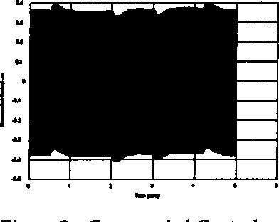 Figure 3: Commanded Control u