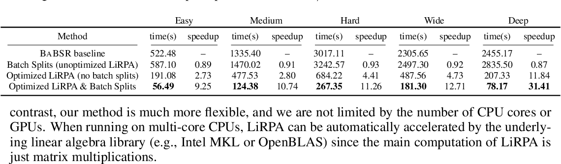 Figure 4 for Fast and Complete: Enabling Complete Neural Network Verification with Rapid and Massively Parallel Incomplete Verifiers
