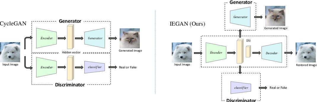Figure 1 for Independent Encoder for Deep Hierarchical Unsupervised Image-to-Image Translation