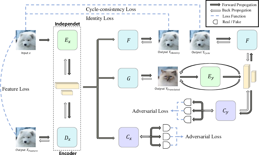 Figure 3 for Independent Encoder for Deep Hierarchical Unsupervised Image-to-Image Translation