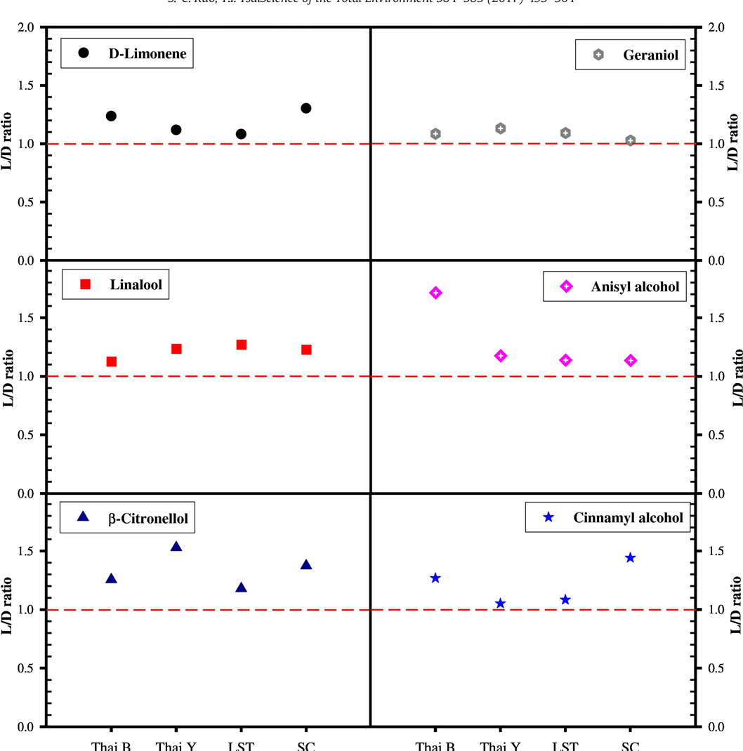 Figure 6 from Emission characteristics of allergenic terpenols in