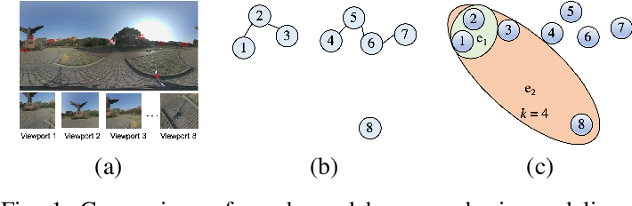 Figure 1 for Adaptive Hypergraph Convolutional Network for No-Reference 360-degree Image Quality Assessment