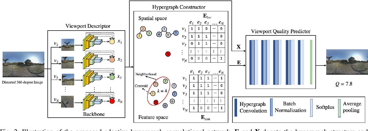 Figure 2 for Adaptive Hypergraph Convolutional Network for No-Reference 360-degree Image Quality Assessment