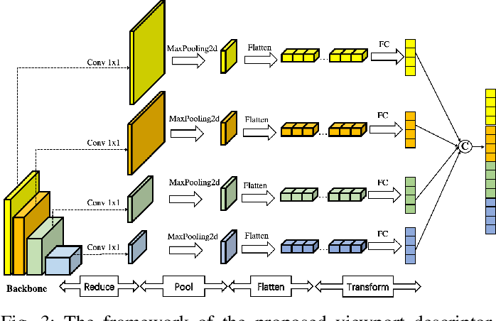 Figure 3 for Adaptive Hypergraph Convolutional Network for No-Reference 360-degree Image Quality Assessment