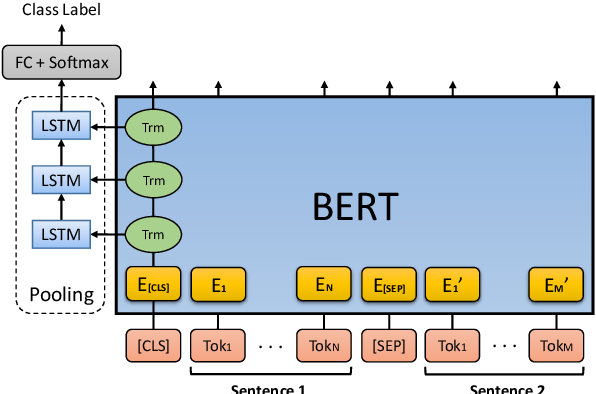 Figure 1 for Utilizing BERT Intermediate Layers for Aspect Based Sentiment Analysis and Natural Language Inference
