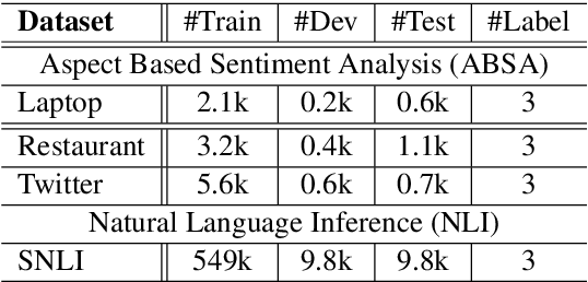 Figure 2 for Utilizing BERT Intermediate Layers for Aspect Based Sentiment Analysis and Natural Language Inference