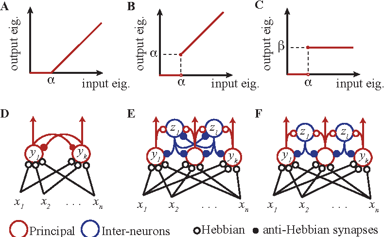 Figure 1 for A Normative Theory of Adaptive Dimensionality Reduction in Neural Networks