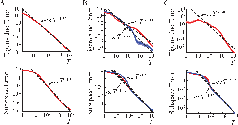 Figure 2 for A Normative Theory of Adaptive Dimensionality Reduction in Neural Networks