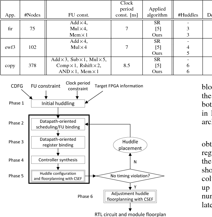 Clock skew estimate modeling for FPGA high-level synthesis