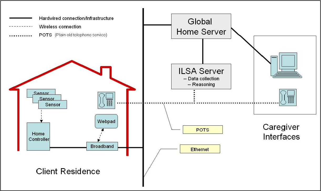 Figure 4 From The Independent Lifestyle Assistant Tm I L S A Wireless Receiver Wiring Diagram Meyer High Level View Of Ilsa Hardware Architecture