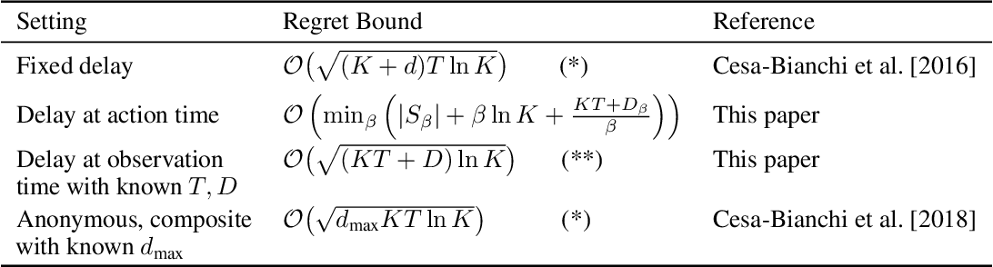 Figure 1 for Nonstochastic Multiarmed Bandits with Unrestricted Delays