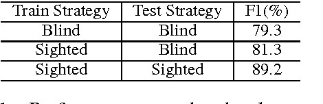 Figure 2 for Semantic Relation Classification via Convolutional Neural Networks with Simple Negative Sampling