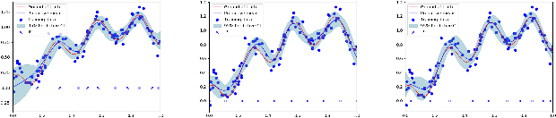 Figure 1 for Regularized Sparse Gaussian Processes