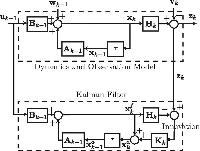 figure 2: the block diagram for kalman filter