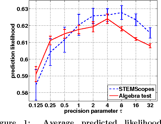 Figure 1 for Joint Topic Modeling and Factor Analysis of Textual Information and Graded Response Data