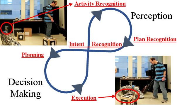 Figure 1 for Responsive Planning and Recognition for Closed-Loop Interaction