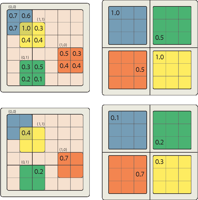 Figure 3 for A Fast Learning Algorithm for Image Segmentation with Max-Pooling Convolutional Networks