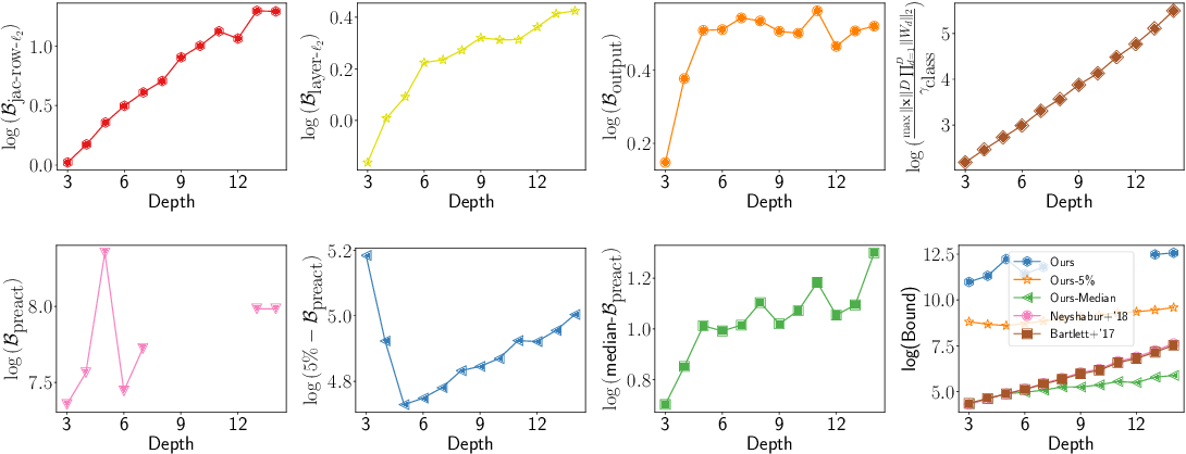 Figure 4 for Deterministic PAC-Bayesian generalization bounds for deep networks via generalizing noise-resilience
