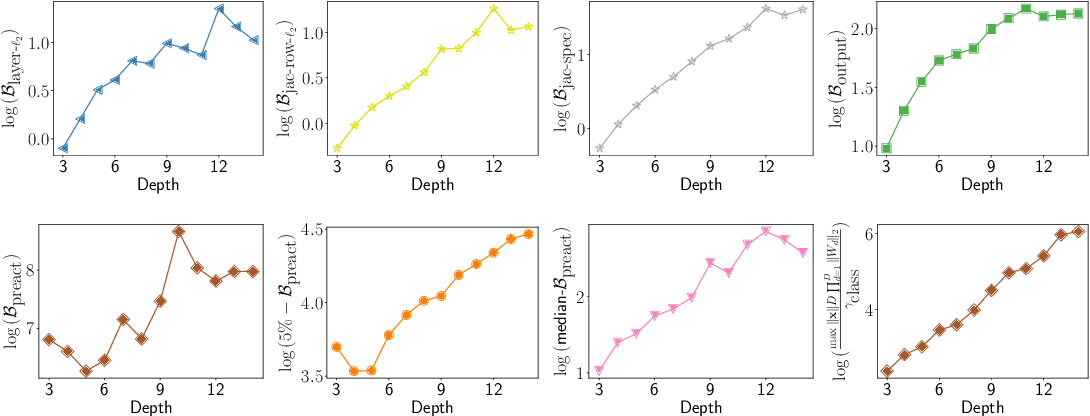 Figure 1 for Deterministic PAC-Bayesian generalization bounds for deep networks via generalizing noise-resilience