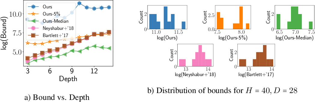 Figure 2 for Deterministic PAC-Bayesian generalization bounds for deep networks via generalizing noise-resilience