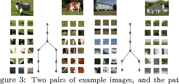 Figure 4 for Nested Dictionary Learning for Hierarchical Organization of Imagery and Text