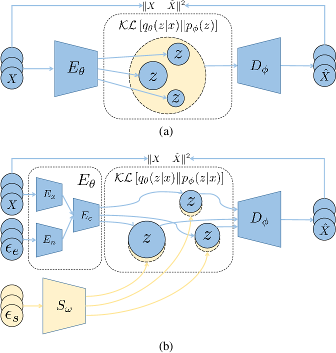 Figure 2 for LDC-VAE: A Latent Distribution Consistency Approach to Variational AutoEncoders