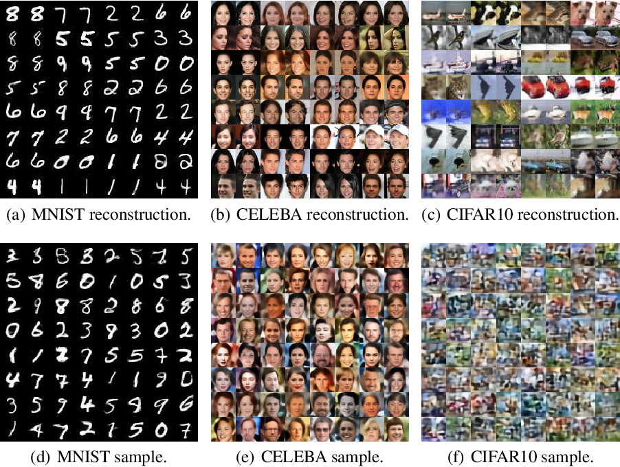 Figure 4 for LDC-VAE: A Latent Distribution Consistency Approach to Variational AutoEncoders