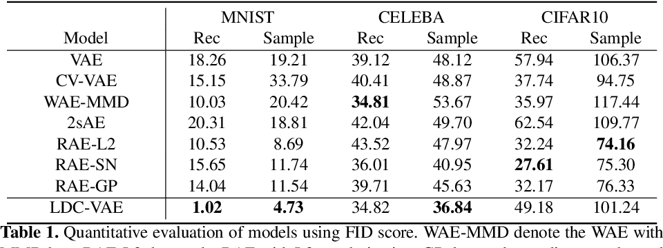 Figure 1 for LDC-VAE: A Latent Distribution Consistency Approach to Variational AutoEncoders