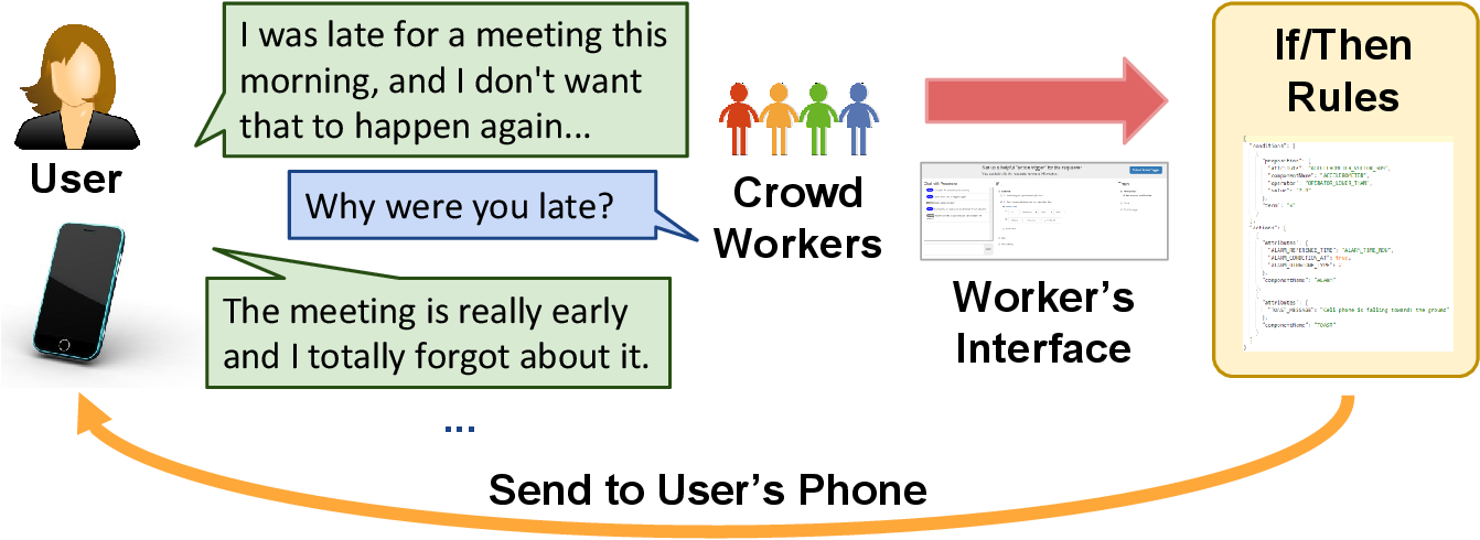 Figure 1 for InstructableCrowd: Creating IF-THEN Rules for Smartphones via Conversations with the Crowd