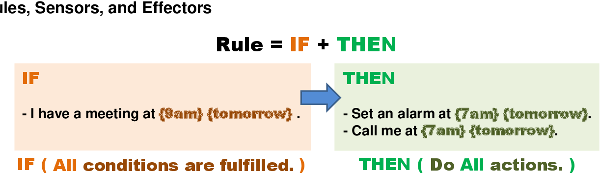 Figure 3 for InstructableCrowd: Creating IF-THEN Rules for Smartphones via Conversations with the Crowd
