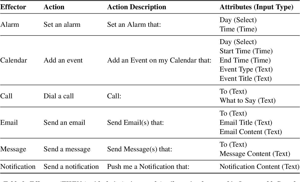 Figure 4 for InstructableCrowd: Creating IF-THEN Rules for Smartphones via Conversations with the Crowd