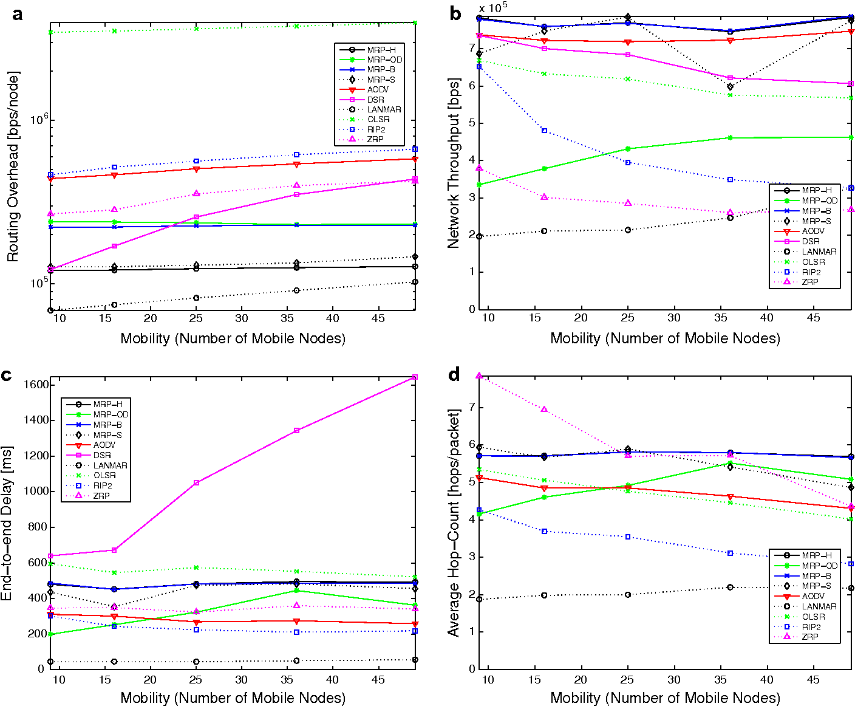 Mrp Wireless Mesh Networks Routing Protocol Semantic Scholar Miller Rfcs 14 Wiring Diagram