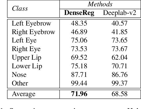Figure 2 for DenseReg: Fully Convolutional Dense Shape Regression In-the-Wild