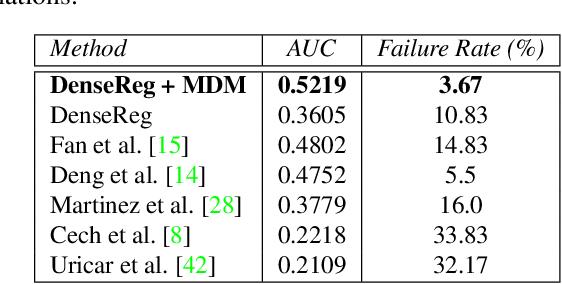 Figure 4 for DenseReg: Fully Convolutional Dense Shape Regression In-the-Wild