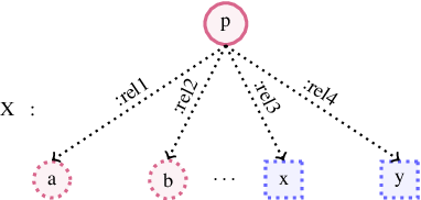 Figure 1 for An Improved Approach for Semantic Graph Composition with CCG