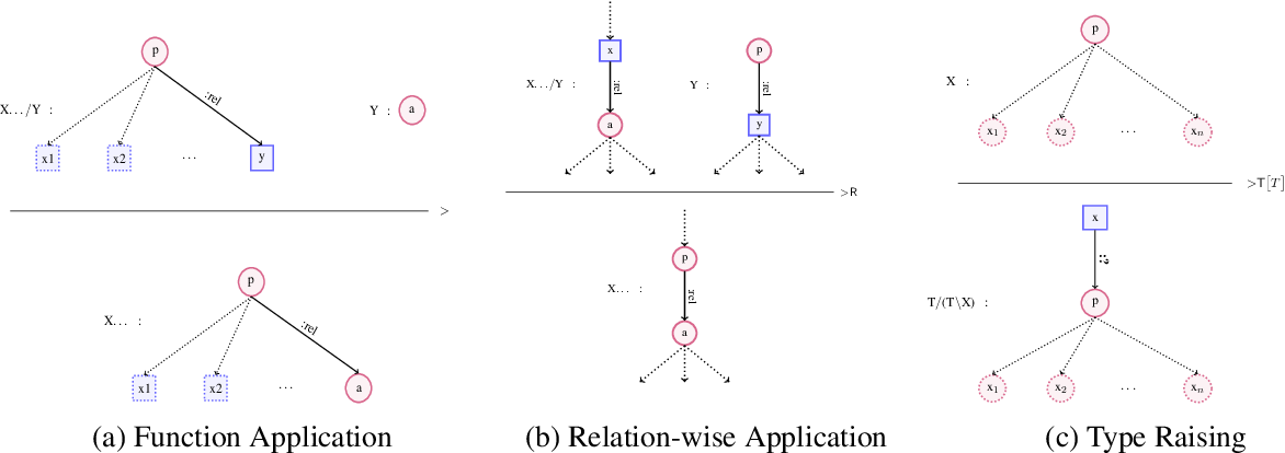 Figure 3 for An Improved Approach for Semantic Graph Composition with CCG